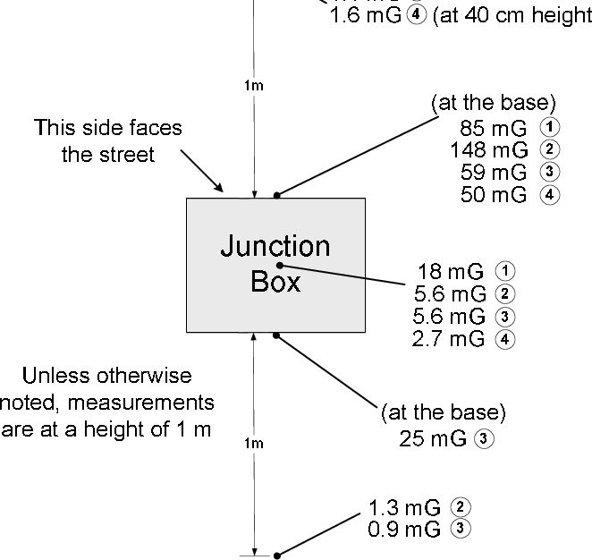Fig. 7. Location and measured magnetic field value around the four junction boxes.