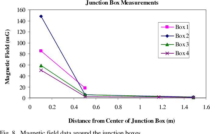 Fig. 8. Magnetic field data around the junction boxes.
