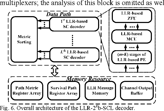 Figure 6 from LLR-Based Successive-Cancellation List Decoder