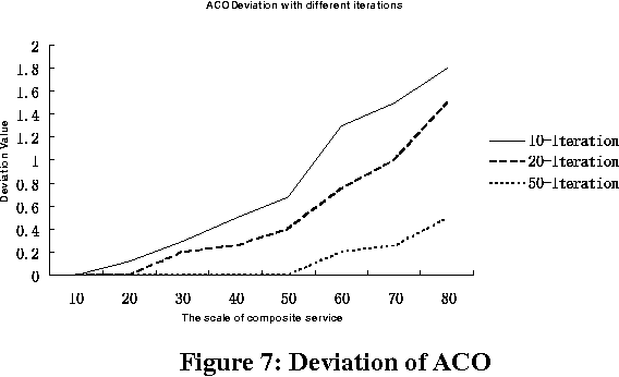Figure 7: Deviation of ACO