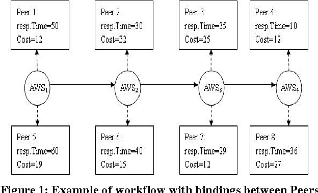 Figure 1: Example of workflow with bindings between Peers and atomic Web services