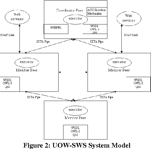 Figure 2: UOW-SWS System Model