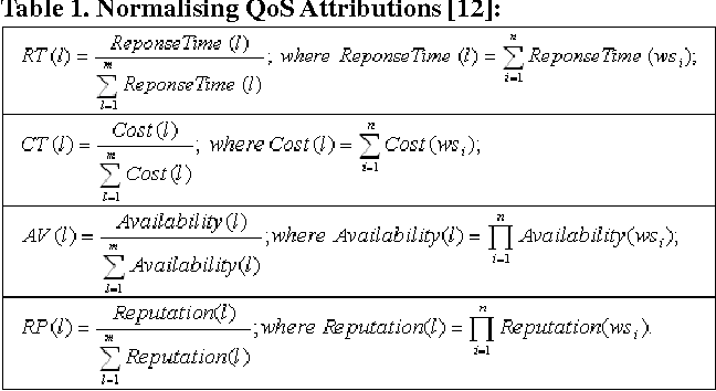 Table 1. Normalising QoS Attributions [12]: