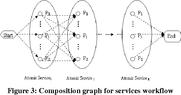 Figure 3: Composition graph for services workflow