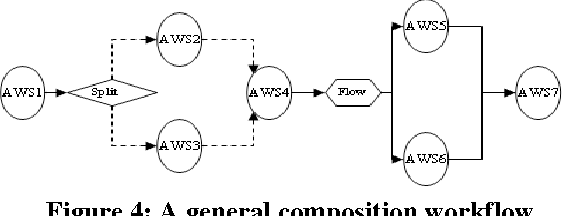 Figure 4: A general composition workflow
