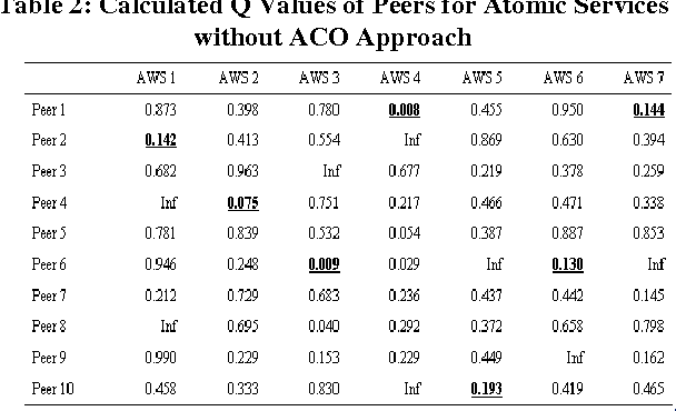 Table 2: Calculated Q Values of Peers for Atomic Services without ACO Approach