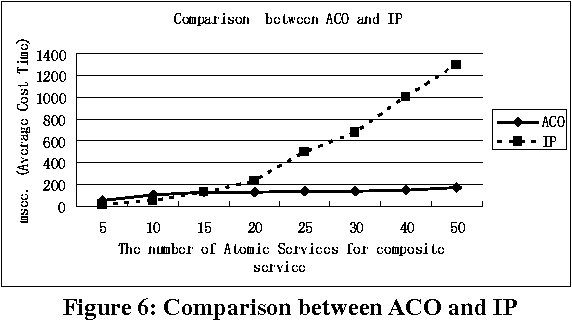 Figure 6: Comparison between ACO and IP