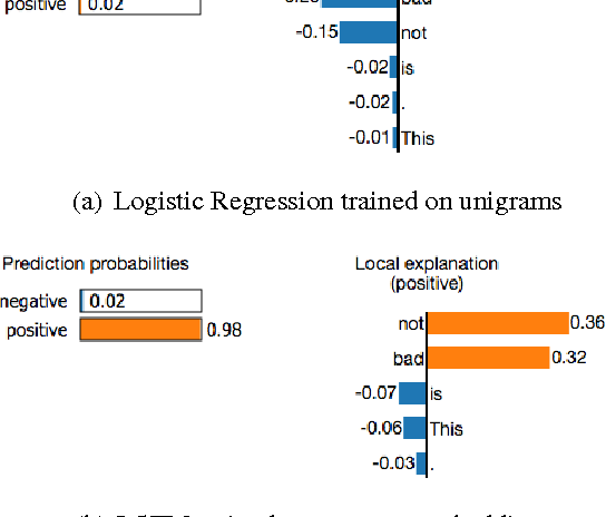 Figure 2 for Model-Agnostic Interpretability of Machine Learning