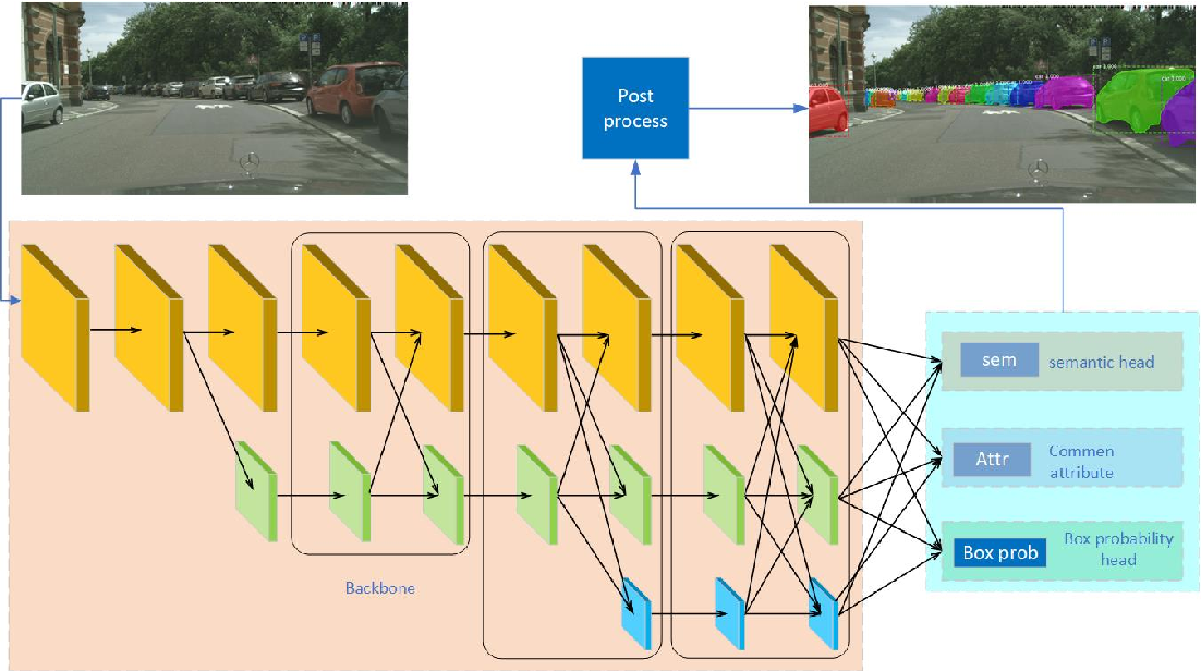 Figure 2 for CASNet: Common Attribute Support Network for image instance and panoptic segmentation