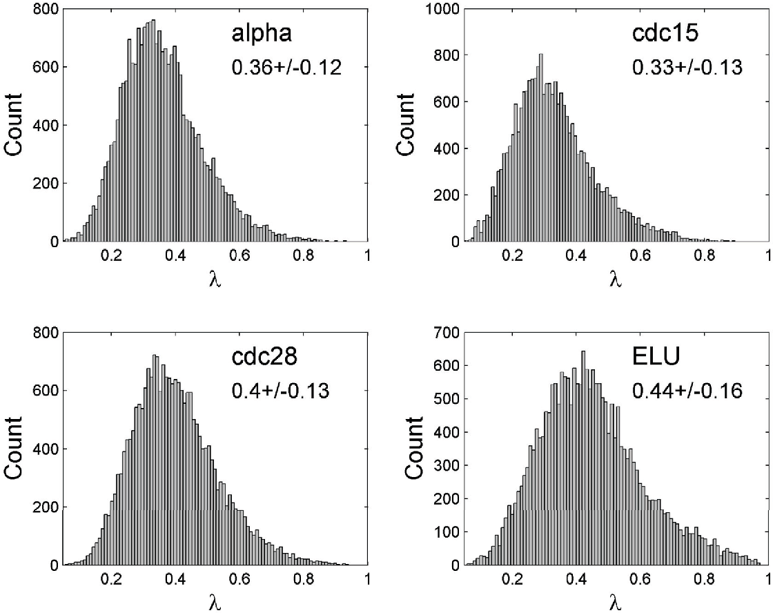 Figure 1 from Global analysis of phase locking in gene expression