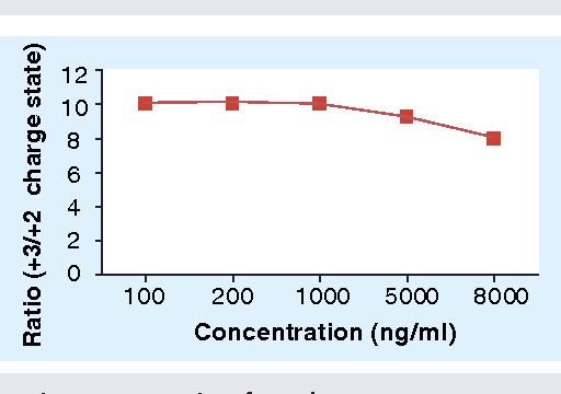 bioanalysis of biotherapeutics gorovits boris