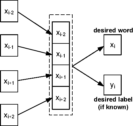Figure 2 for Medical Synonym Extraction with Concept Space Models