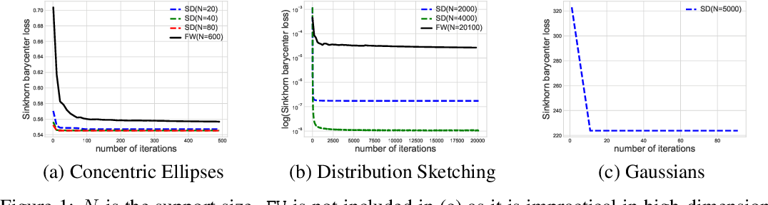 Figure 1 for Sinkhorn Barycenter via Functional Gradient Descent