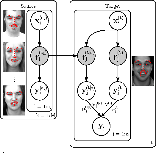 Figure 1 for Gaussian Process Domain Experts for Model Adaptation in Facial Behavior Analysis