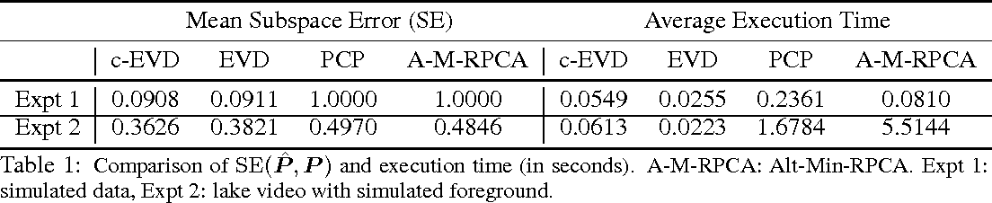 Figure 2 for Correlated-PCA: Principal Components' Analysis when Data and Noise are Correlated