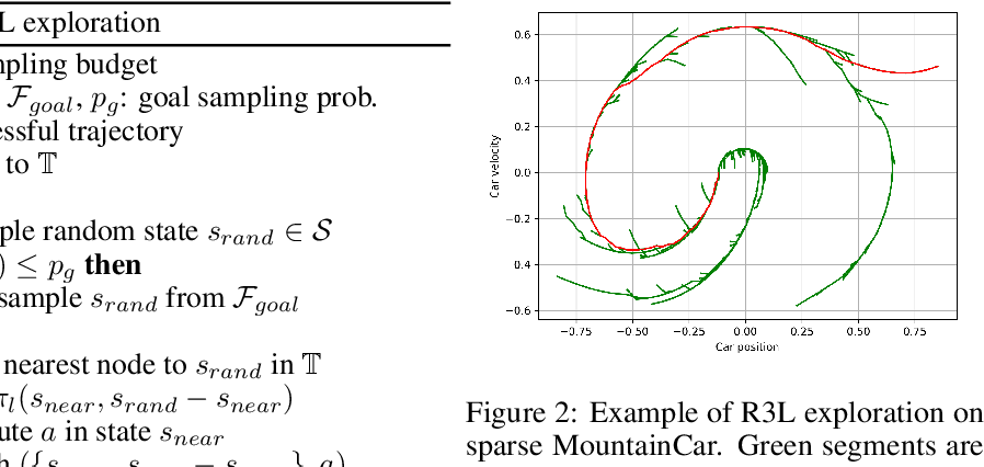 Figure 3 for Reinforcement Learning with Probabilistically Complete Exploration