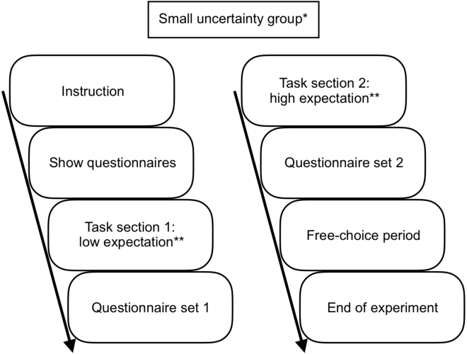 Figure 3 for Intrinsic motivation in virtual assistant interaction for fostering spontaneous interactions