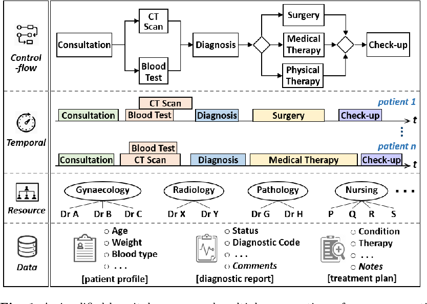 Figure 1 for Explainable AI Enabled Inspection of Business Process Prediction Models
