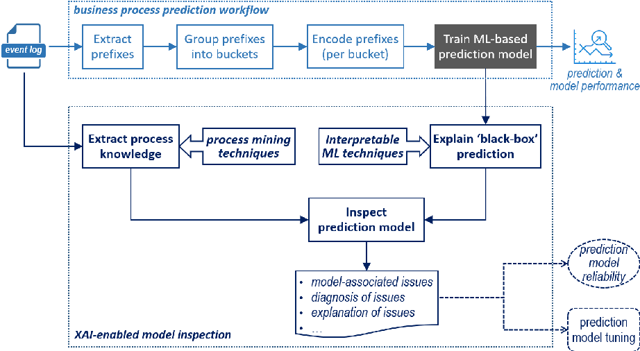 Figure 4 for Explainable AI Enabled Inspection of Business Process Prediction Models
