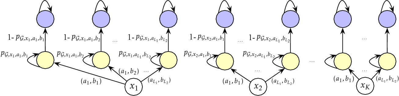 Figure 1 for Model-Based Multi-Agent RL in Zero-Sum Markov Games with Near-Optimal Sample Complexity