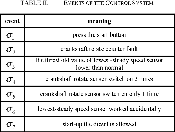 TABLE II. EVENTS OF THE CONTROL SYSTEM