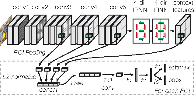 Figure 1 for Inside-Outside Net: Detecting Objects in Context with Skip Pooling and Recurrent Neural Networks