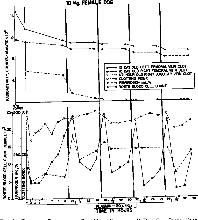 Figure 2 From Study On The Effect Of Streptokinase Activated Plasmin