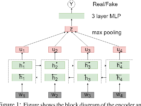 Figure 1 for Fake Sentence Detection as a Training Task for Sentence Encoding