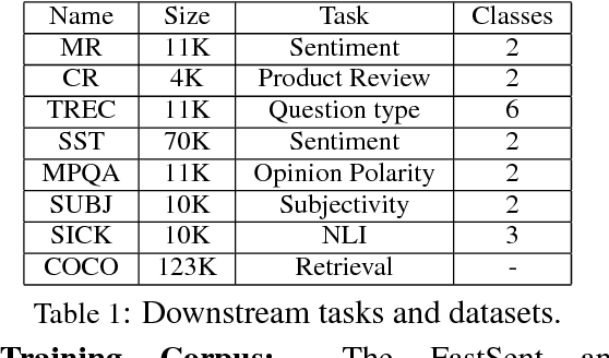 Figure 2 for Fake Sentence Detection as a Training Task for Sentence Encoding