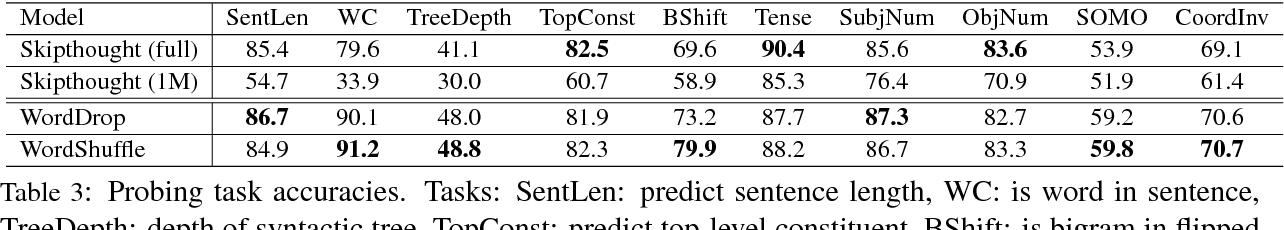 Figure 4 for Fake Sentence Detection as a Training Task for Sentence Encoding
