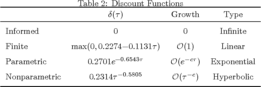 Figure 4 for Memory shapes time perception and intertemporal choices