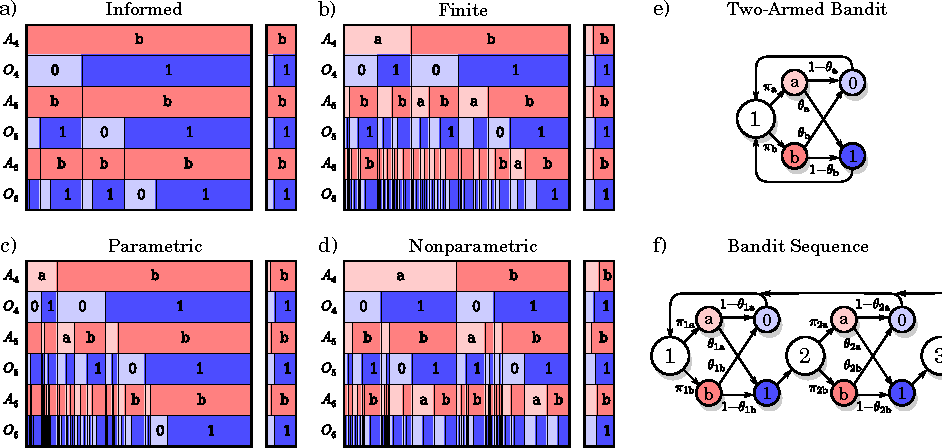 Figure 3 for Memory shapes time perception and intertemporal choices