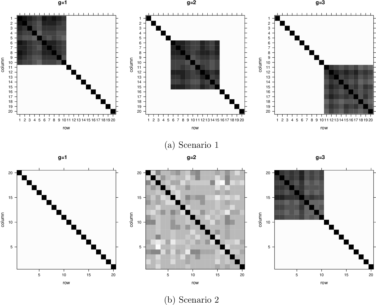 Figure 3 for Flexible Clustering with a Sparse Mixture of Generalized Hyperbolic Distributions