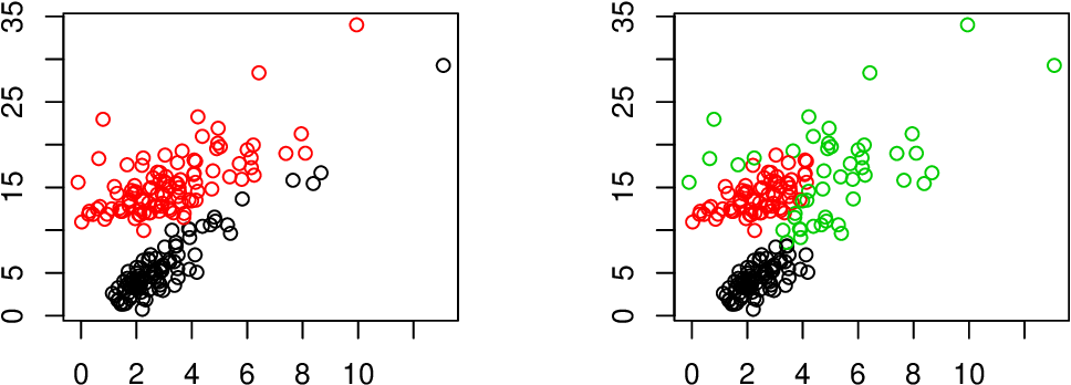 Figure 1 for Flexible Clustering with a Sparse Mixture of Generalized Hyperbolic Distributions