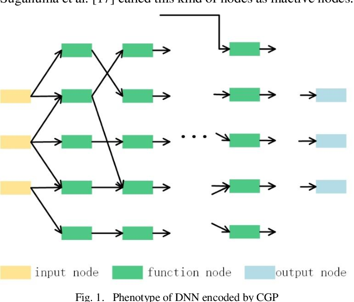 Figure 1 for Neural Architecture Search based on Cartesian Genetic Programming Coding Method