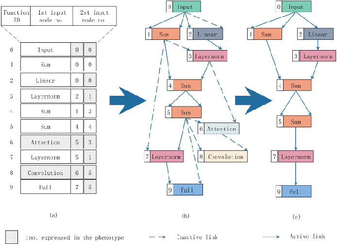 Figure 2 for Neural Architecture Search based on Cartesian Genetic Programming Coding Method
