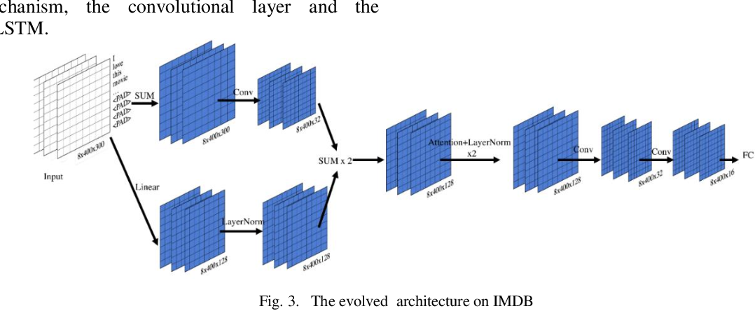 Figure 3 for Neural Architecture Search based on Cartesian Genetic Programming Coding Method