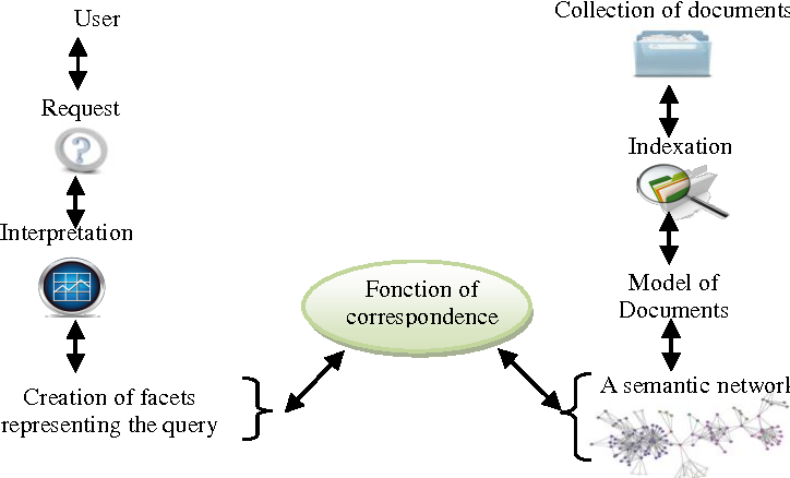 Figure 1 for Adaptation of pedagogical resources description standard (LOM) with the specificity of Arabic language