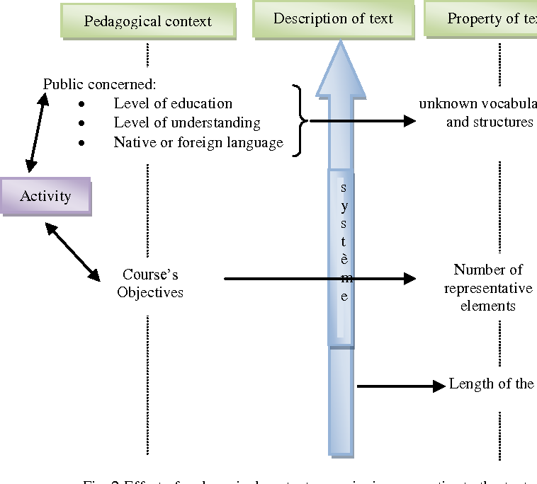 Figure 2 for Adaptation of pedagogical resources description standard (LOM) with the specificity of Arabic language