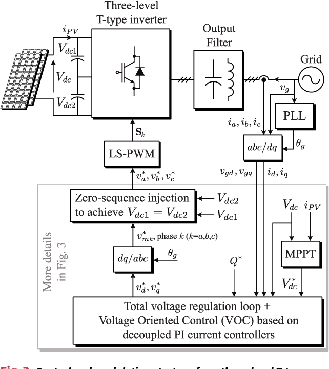 Multilevel Converters: Control and Modulation Techniques for Their