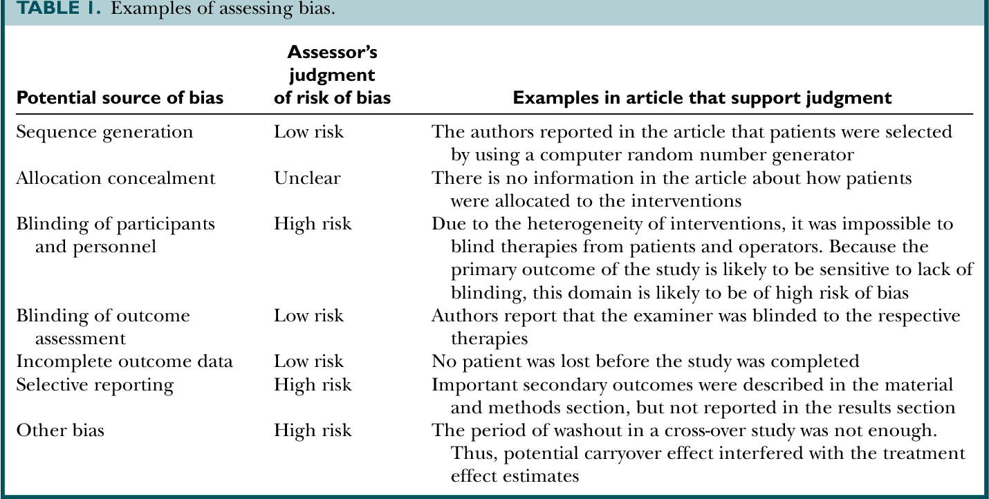 Table 1 From Evaluating The Risk Of Bias Of A Study Semantic Scholar