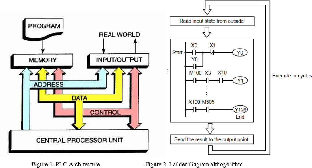 Implementation of plc based elevator control system semantic scholar figure 1 ccuart Image collections