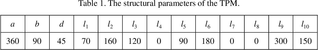 Figure 2 for A novel partially-decoupled translational parallel manipulator with symbolic kinematics, singularity identification and workspace determination