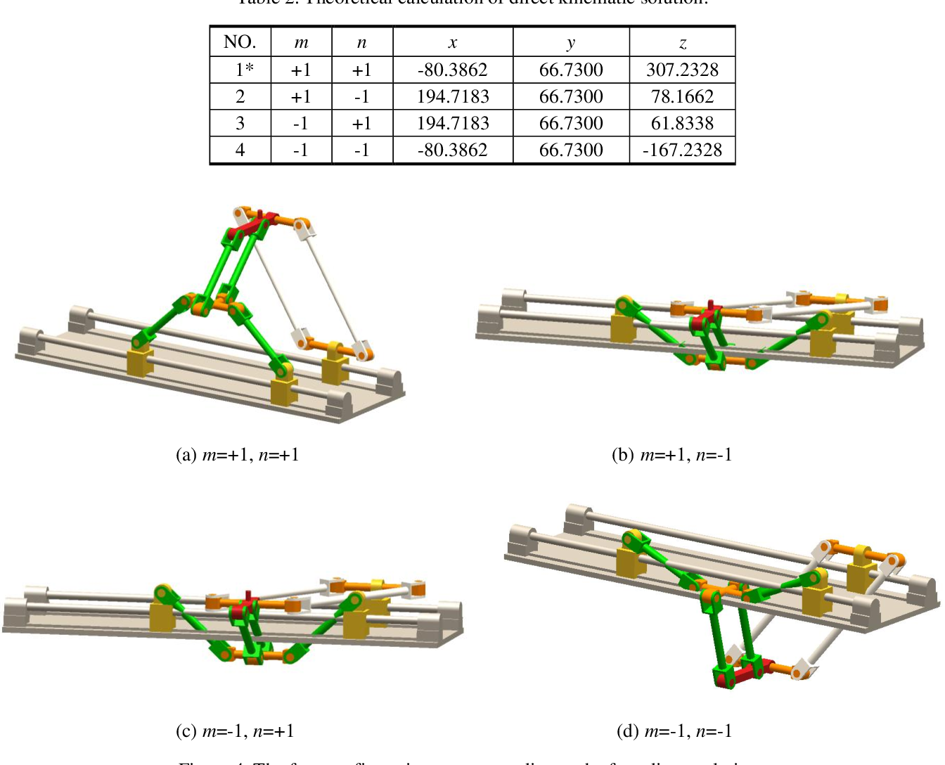 Figure 4 for A novel partially-decoupled translational parallel manipulator with symbolic kinematics, singularity identification and workspace determination