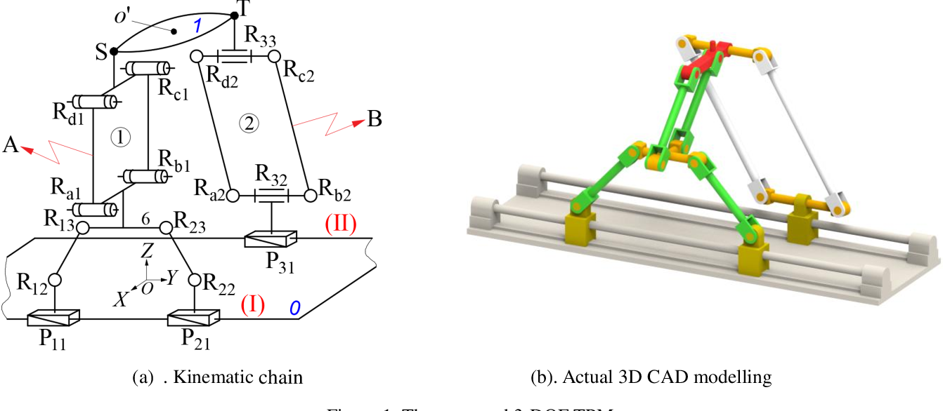 Figure 1 for A novel partially-decoupled translational parallel manipulator with symbolic kinematics, singularity identification and workspace determination