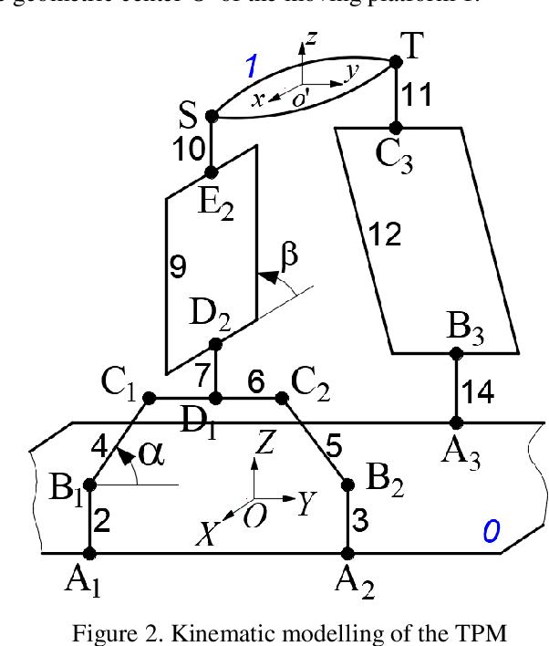 Figure 3 for A novel partially-decoupled translational parallel manipulator with symbolic kinematics, singularity identification and workspace determination