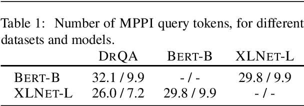 Figure 3 for On the Transferability of Minimal Prediction Preserving Inputs in Question Answering