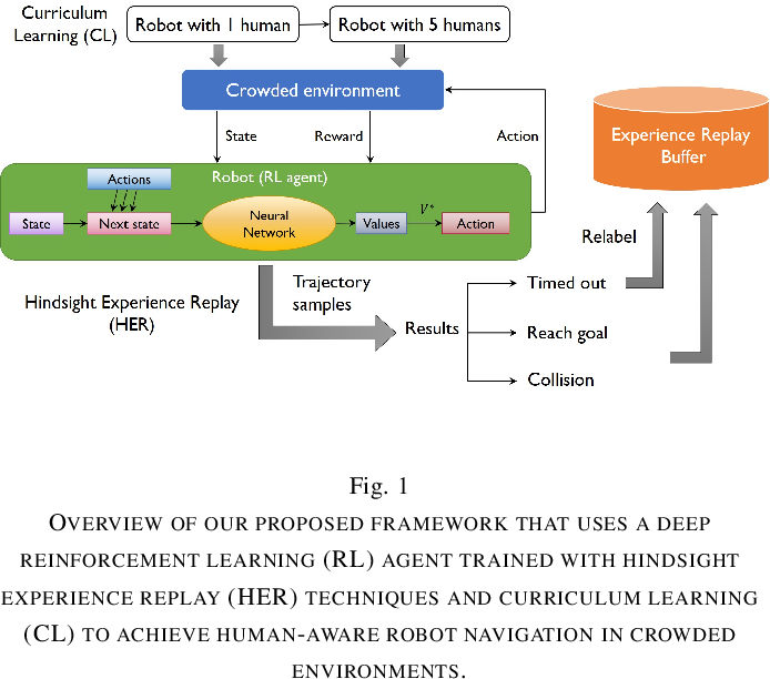 Figure 1 for Human-Aware Robot Navigation via Reinforcement Learning with Hindsight Experience Replay and Curriculum Learning