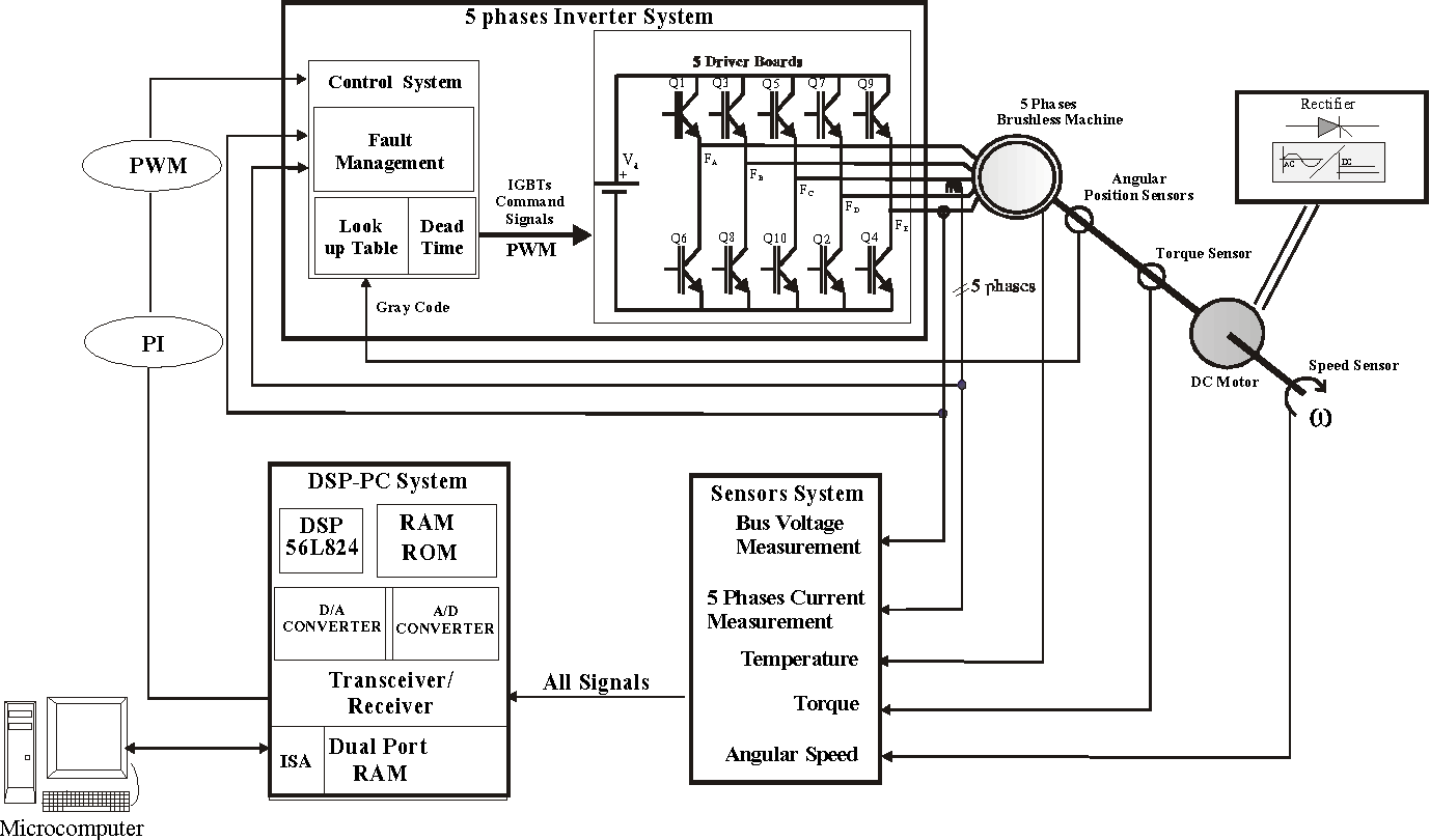 Design And Evaluation Of A Polyphase Brushless Dc Machine Direct Permanent Magnet Motor Control Circuit Diagram Figure 1