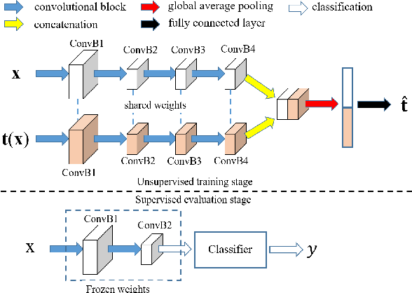 Figure 3 for AET vs. AED: Unsupervised Representation Learning by Auto-Encoding Transformations rather than Data